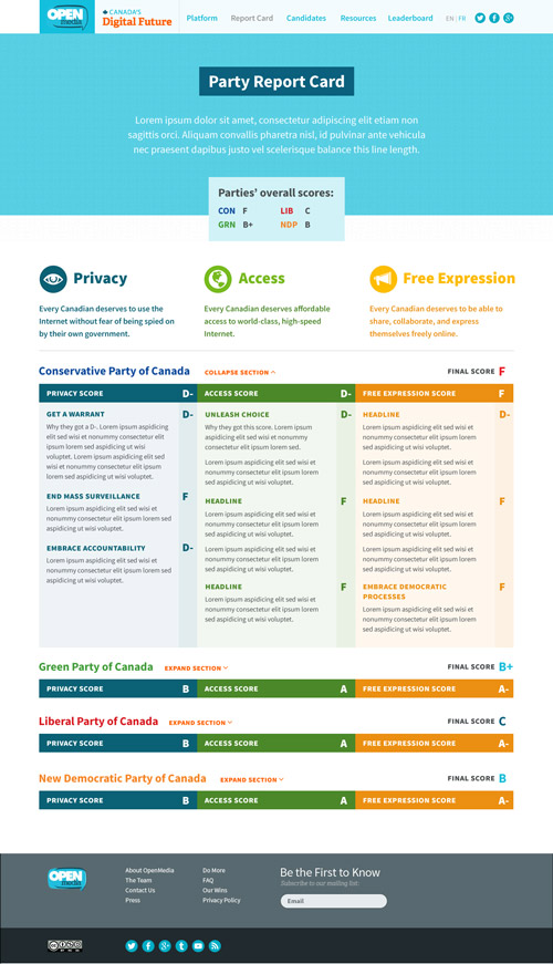 Canada's Digital future, report card page